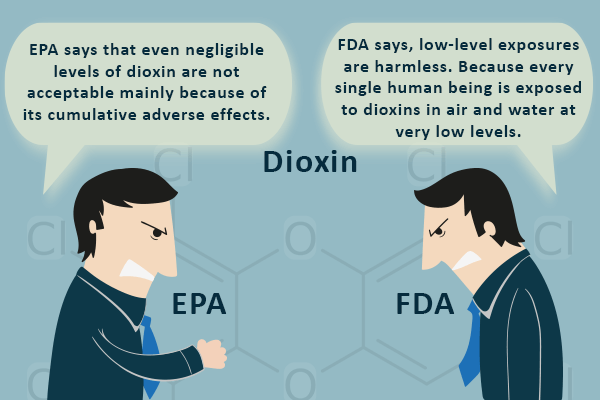 Effect of Dioxin in Sanitary pads